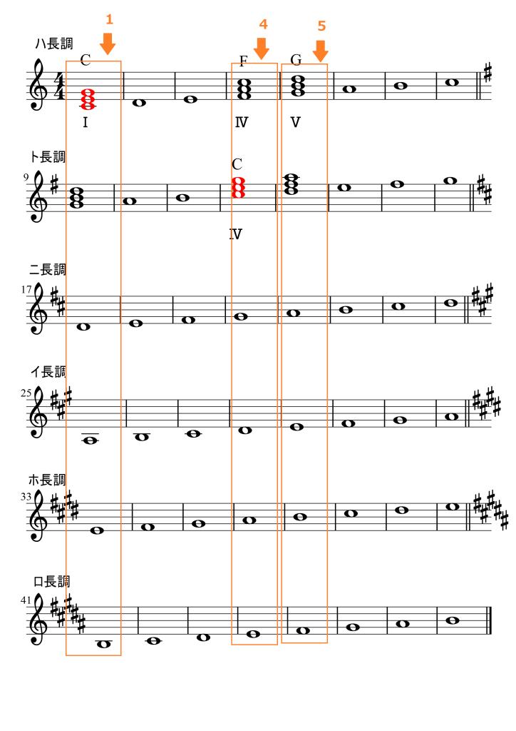 それぞれの調の1番目4番目5番目の和音の早見表です。