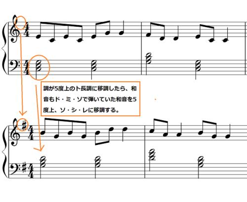 移調奏の説明