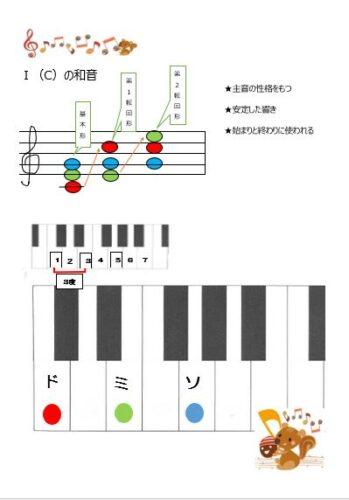 Ⅰの和音 Cコード