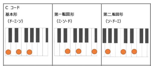 C cord Basic form