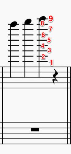 ト音記号五線紙の上の加線