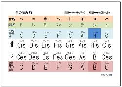音の読み方 表の画像