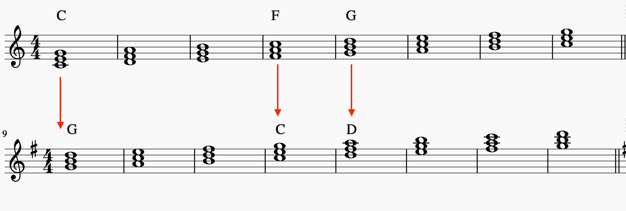 ハ長調とト長調の和音