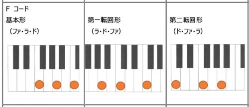 F cord Basic form