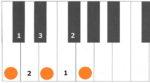 長3和音 音の幅記載