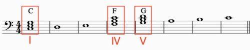 ハ長調の和音 ヘ音記号の1・4・5