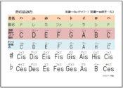 音の読み方の表の画像