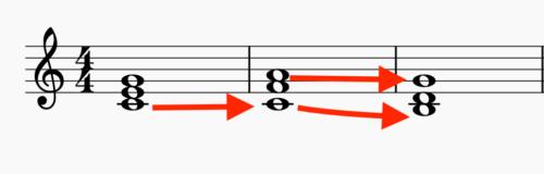 和音の進み方