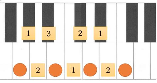 セブンスコードの音の幅