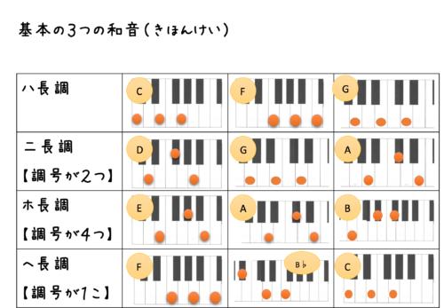 教室教材:基本の3つの和音