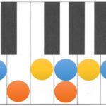 基本の3つの和音が、まさに神コード!