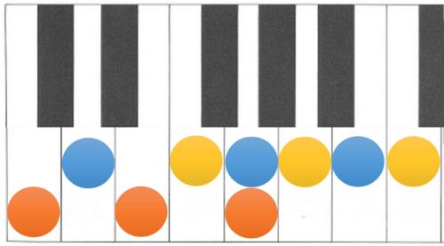 基本3和音