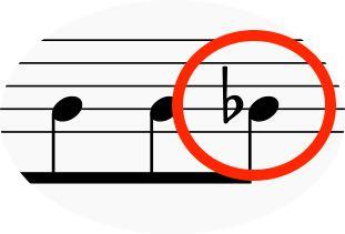 音の変化がつかない場合の調号